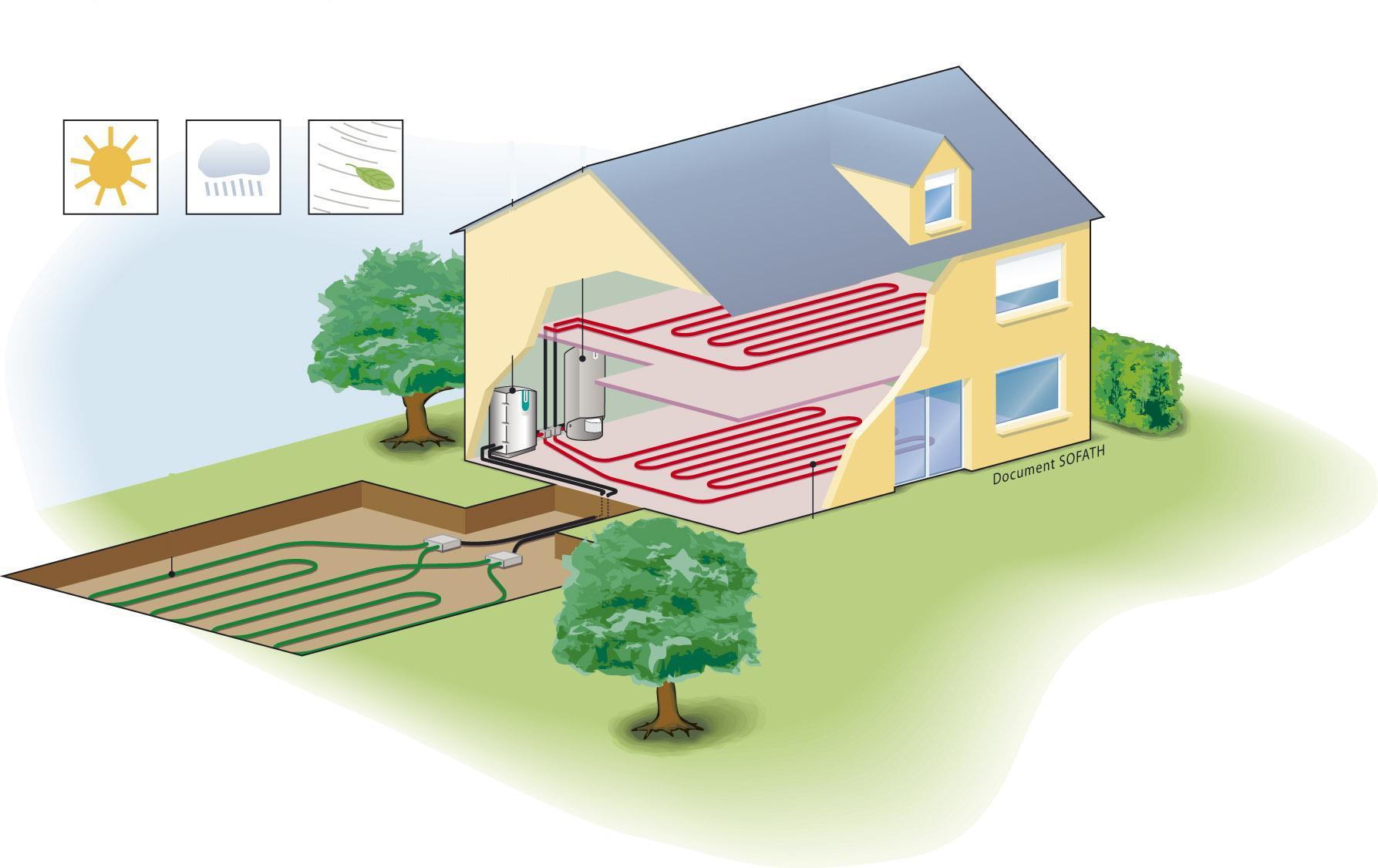 Sofath pompa di calore geotermica - Impianto acqua casa ...